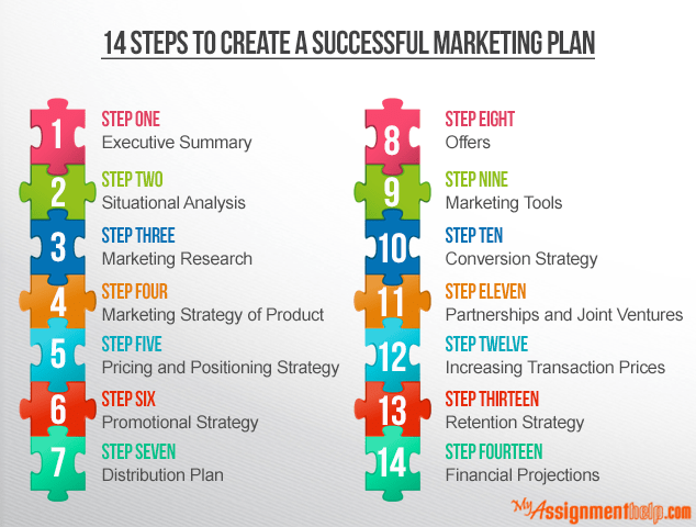 a successful marketing strategy essay Successful inbound marketing is a science that requires a specific expertise and plenty of experience even if marketing isn't your cup of tea, it's important that you know and understand the basics if you keep these tips in mind, you can rest assured that your business is practicing the latest and greatest inbound marketing techniques, and.