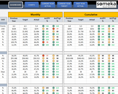 I Will Send You KPI Dashboard Templates For Excel - Customer service kpi excel template