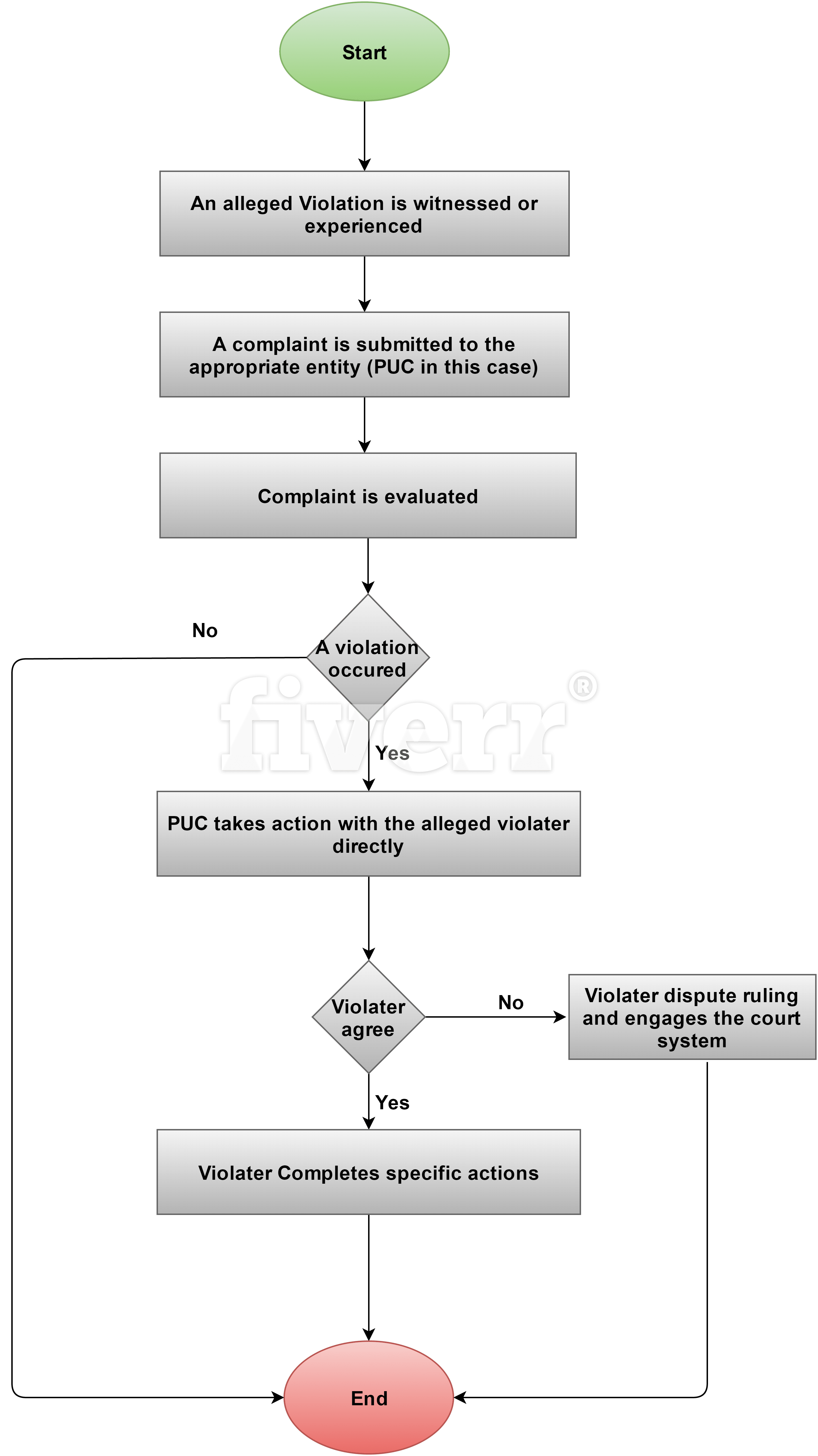 Design Infographic Flow Chart For Your System By Hardikmaniya Process Diagram Jquery