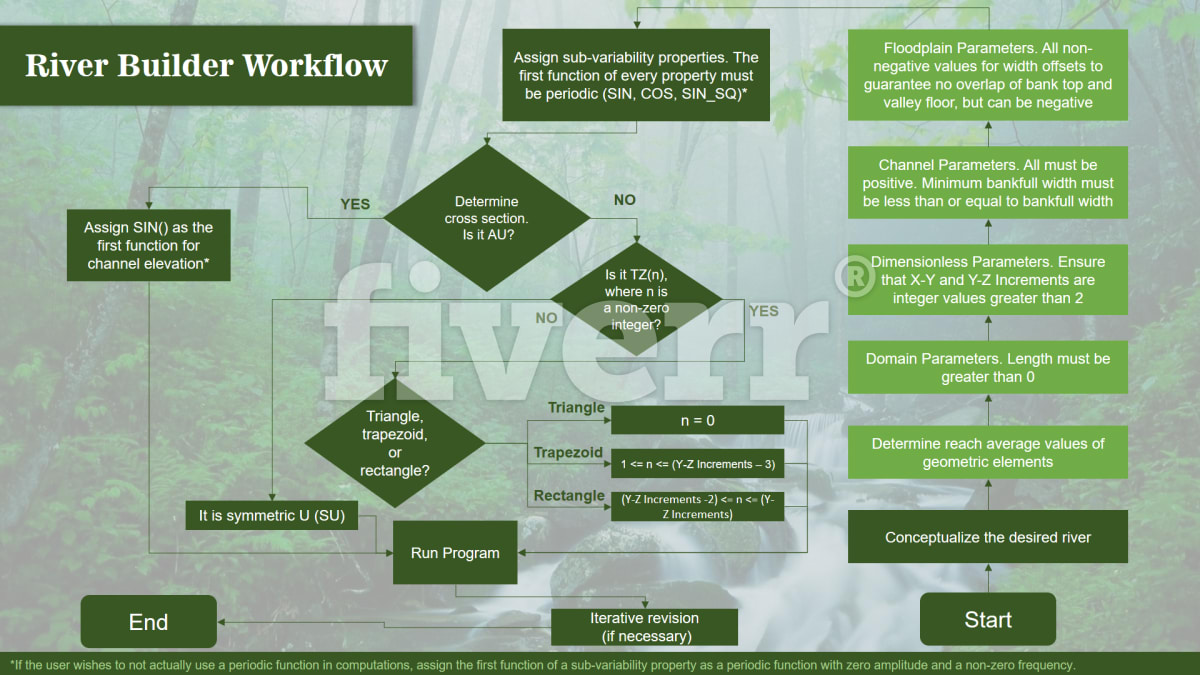 design best and stunning flowchart | Fiverr