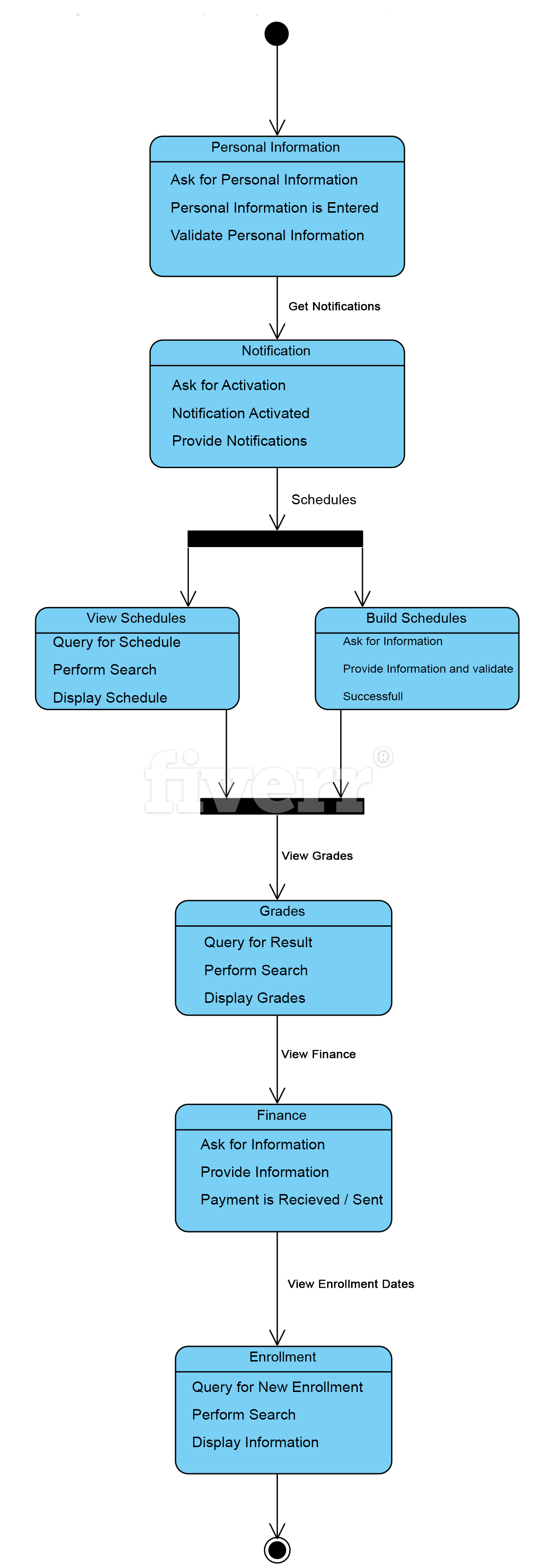 Draw erd uml sequence activity use case diagrams by Muhammadusman95