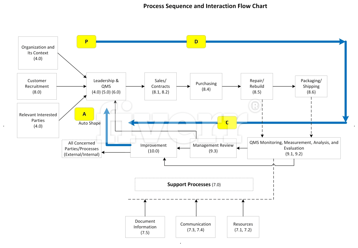 Visio Process Flow Work Organization Chart Diagrams Maps Diagram Using Autocad Hierarchy By Rizwanzafar337