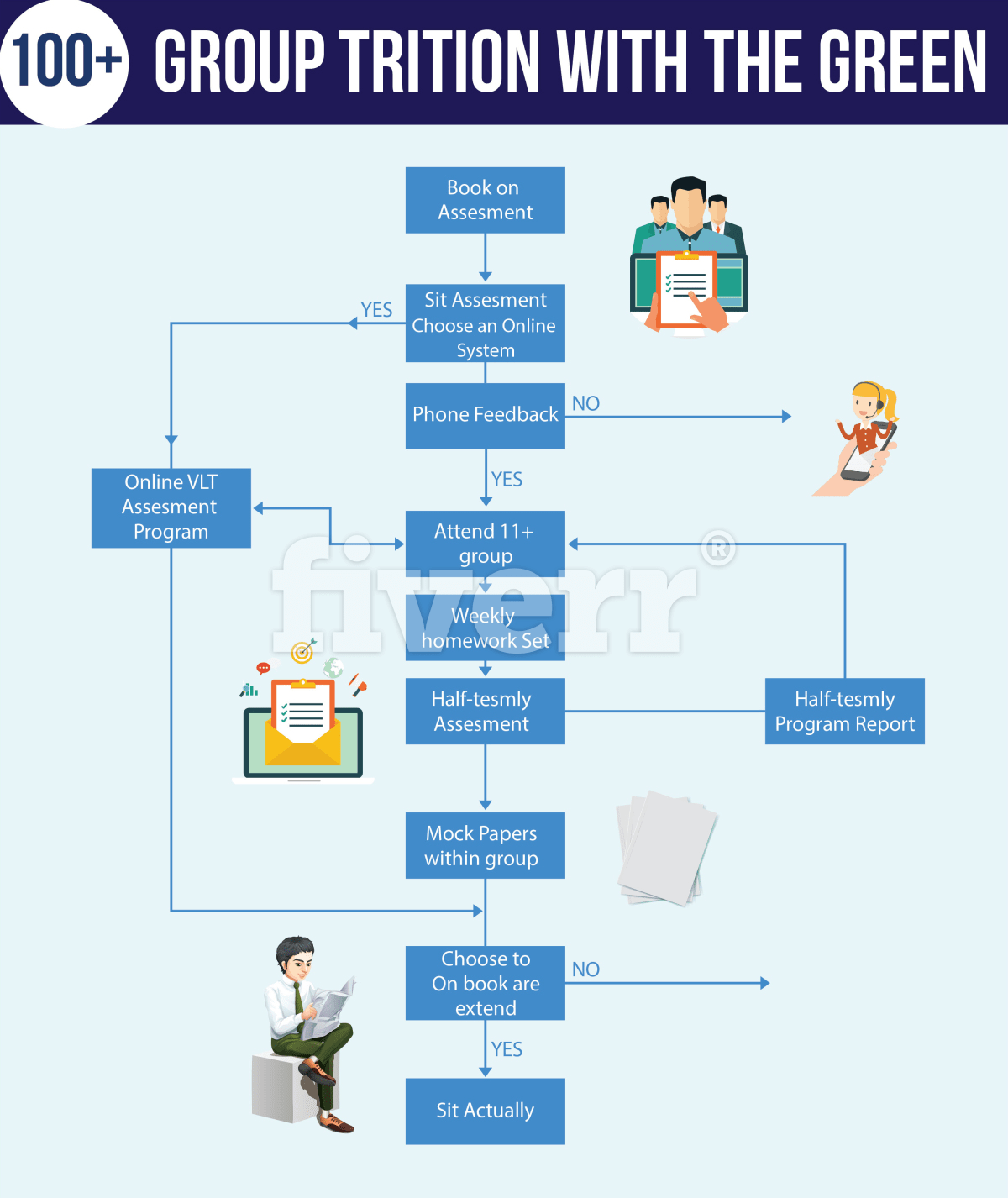 Design your infographic in flowchart style by M_azeem47