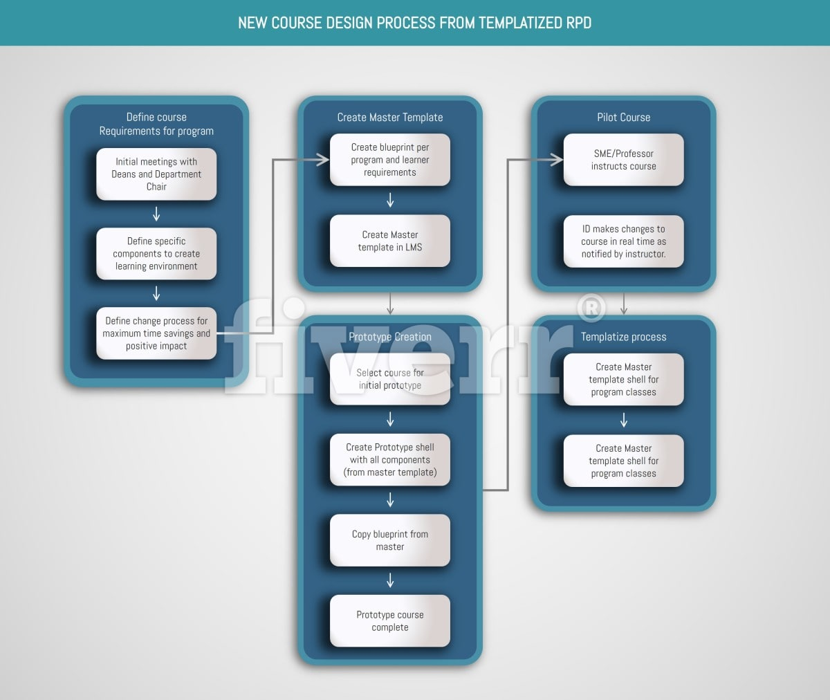 Do infographics,process map,powerpoint presentation elements by ...