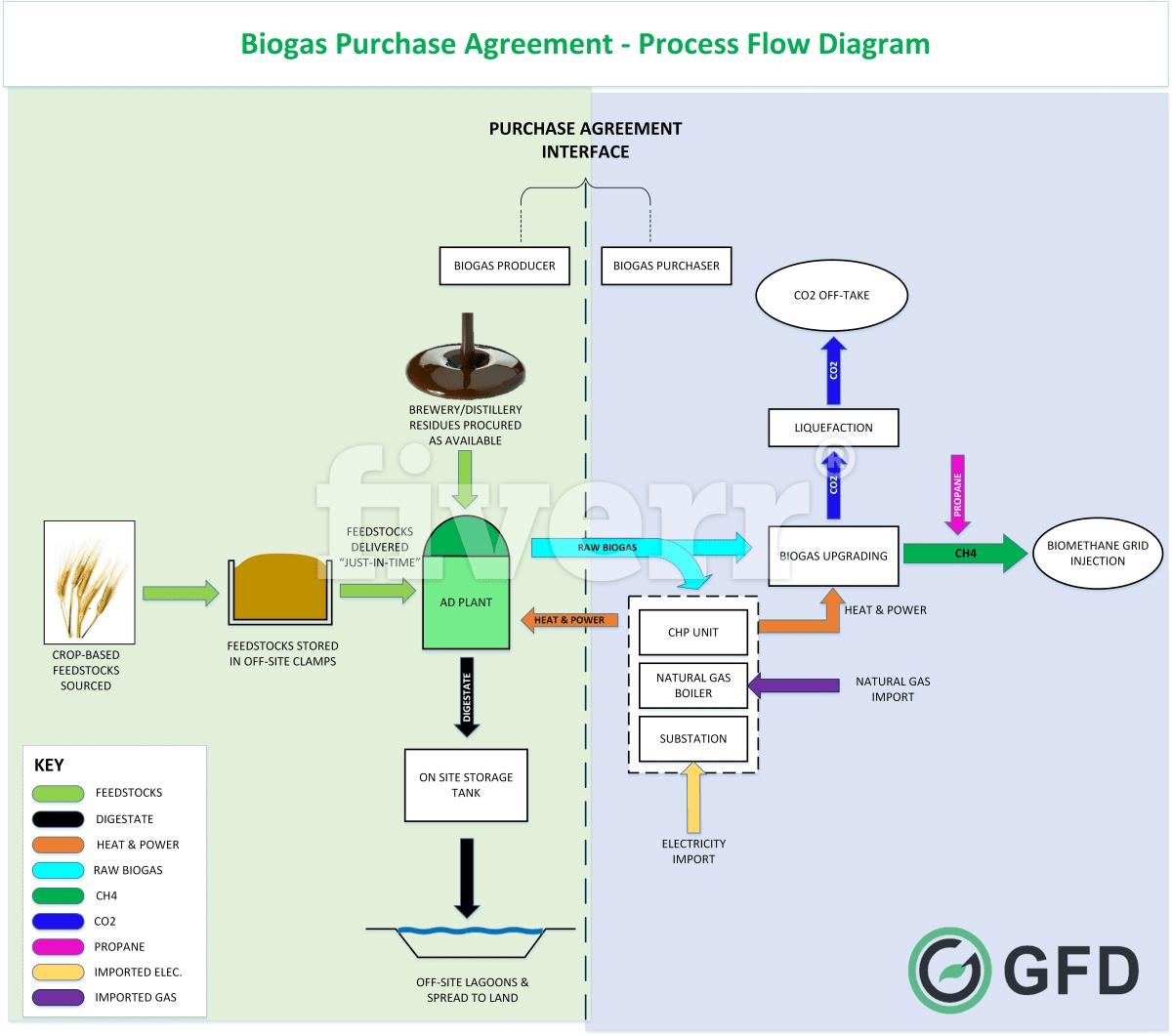Make A Professional Attractive Power Point Presentation By Jabir7788 Process Flow Diagram