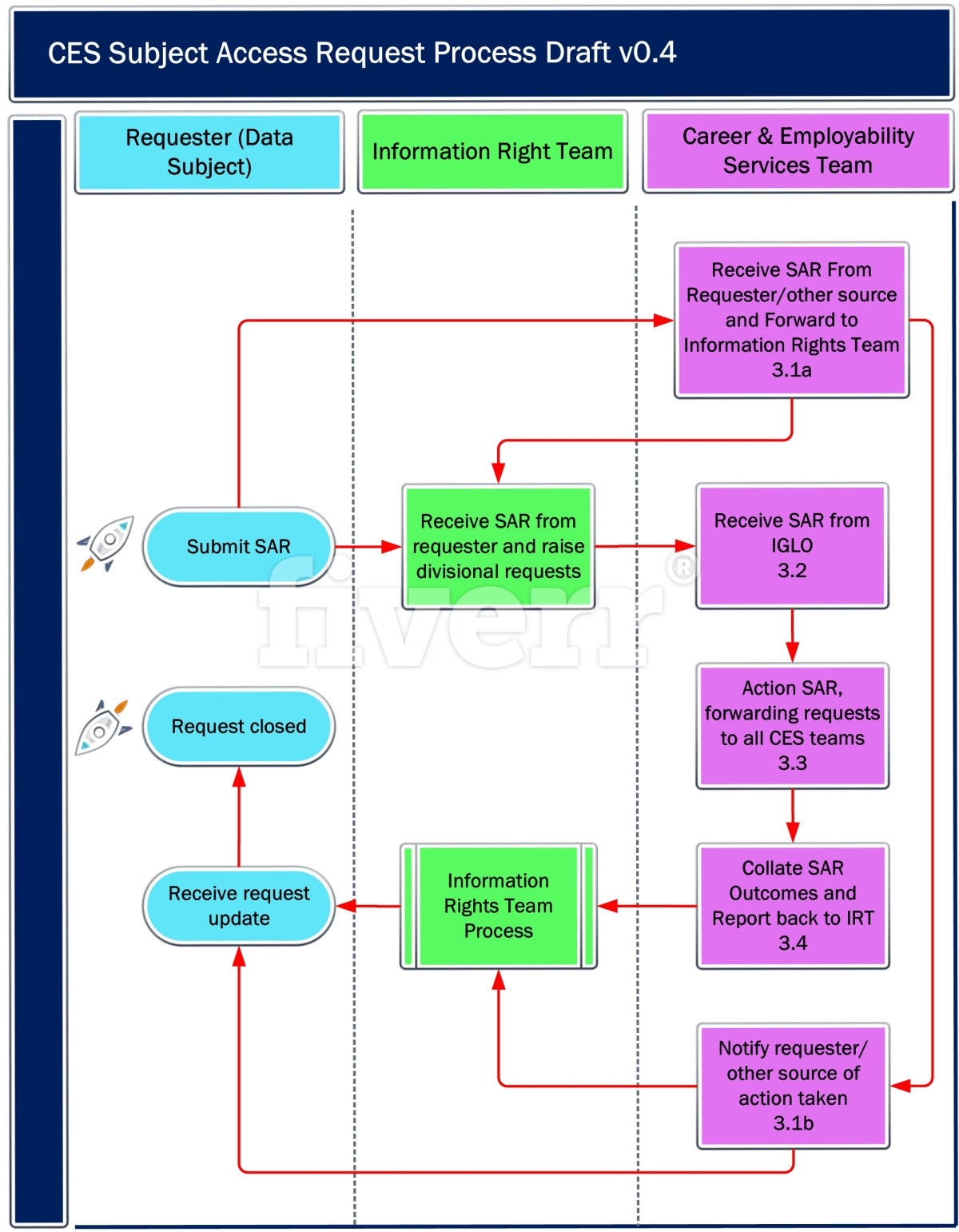 Do Professional Data Flowflow Chart And Process Diagram By Jmumtaz Uml 2 Flow
