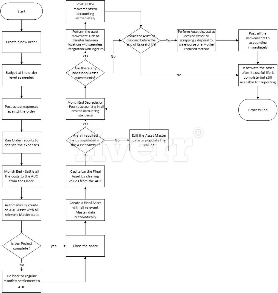 Design Visio Diagrams Process Flow By Saalii Diagram Levels