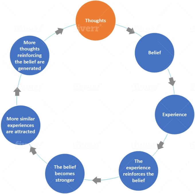 Make Professional Flow Chart Process  Network Visio Diagram By Industrialengr