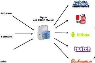 iancope   Support & IT, WordPress, Web Programming   Fiverr