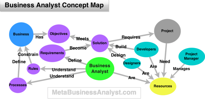 concept and analysis