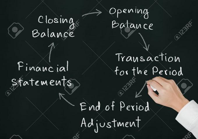 accounting cycle 15