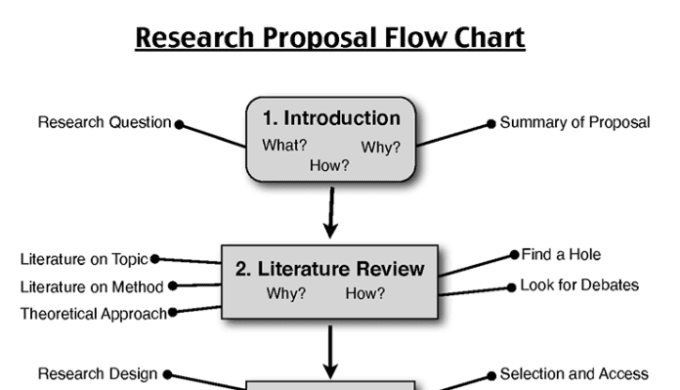 model of a dissertation proposal