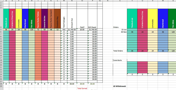 create a spreadsheet to calculate girl scout cookie sales