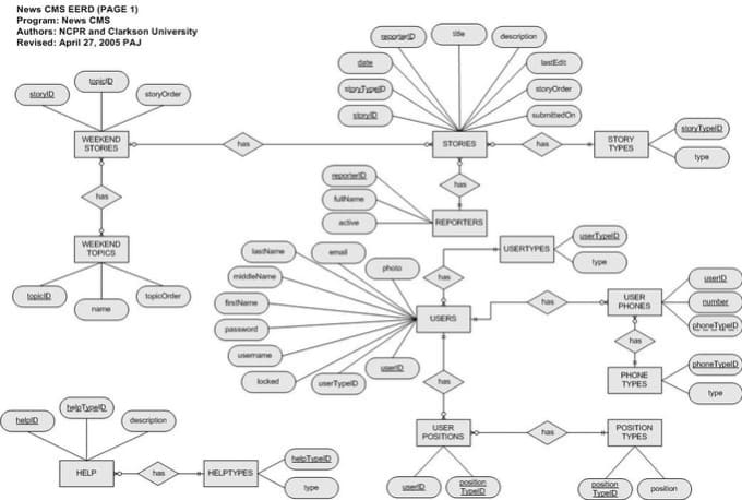 create erd and uml diagrams by ston33