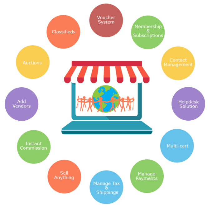 e commerce multi The following page has tables that provide information on selected characteristics of e-commerce data for 2016.