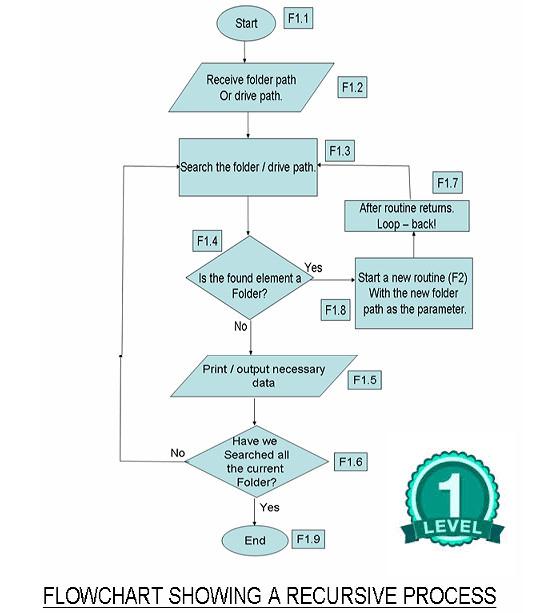 draw flow chart of your c program - C Program Flowchart