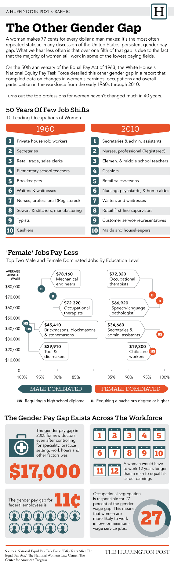 gap in pay due to gender essay