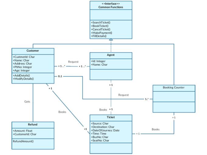 example methodology enrollment system