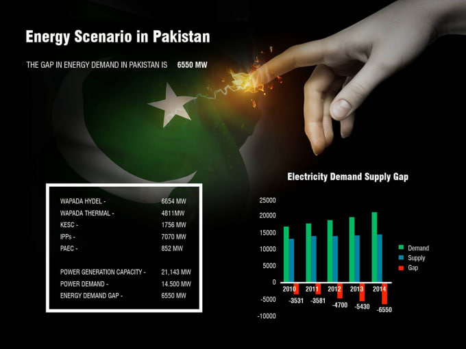 electricity demand and supply pakistan Violent protests erupted in pakistan monday as crippling electricity cuts demand electricity as temperatures soar electricity supply.