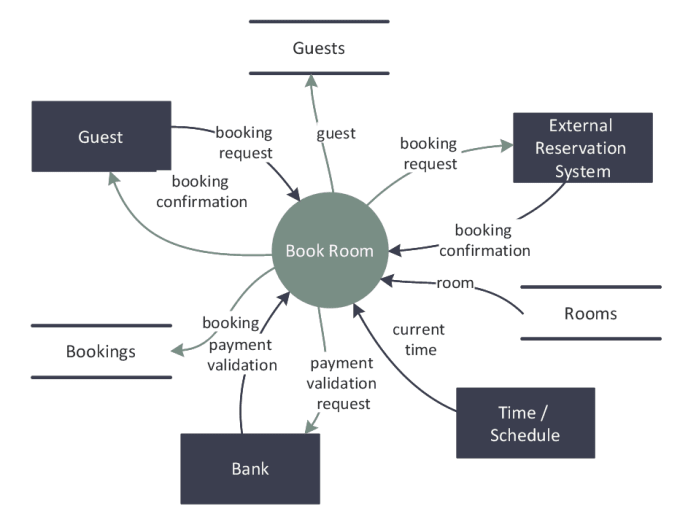 context diagram of computerize library system