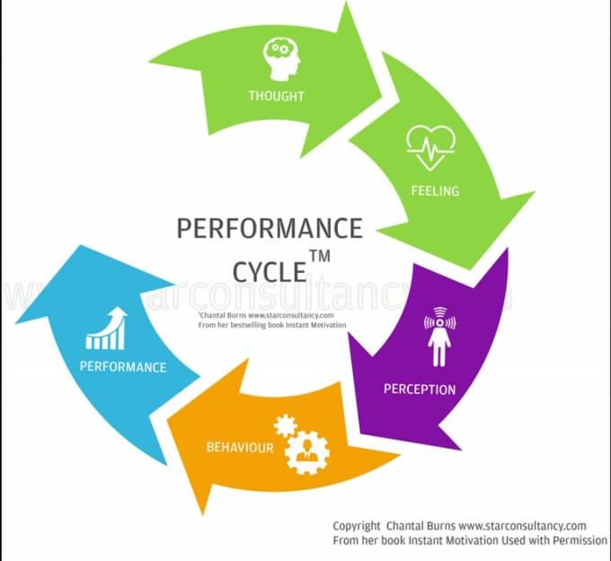 Perfromance Cycle