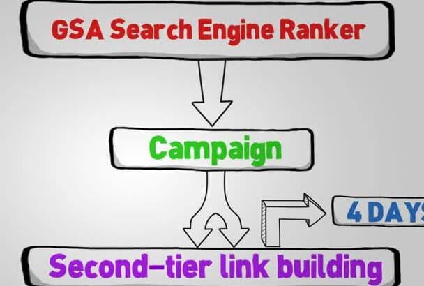 run a 2 Tier GSA Campaign for 4 Days