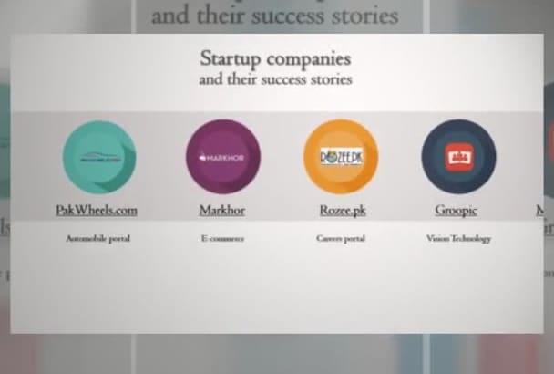 design STUNNING Powerpoint presentation