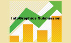 do infographics submission to 15 sites