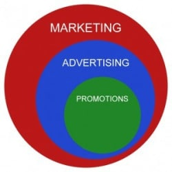 advertising effect on marketing and bussiness