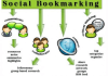 manually submit your site in top 24 social bookmarking sites on PR3 to PR6