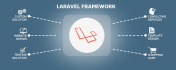 make API or Web Appication in laravel