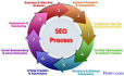 do the off page optimization of your site SEO Friendly