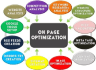 professionally perform On Page optimization Wordpress SEO