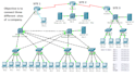 help you to Create and solve Different CISCO Networking Prob