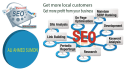give You The best Keyword for target your niche or business