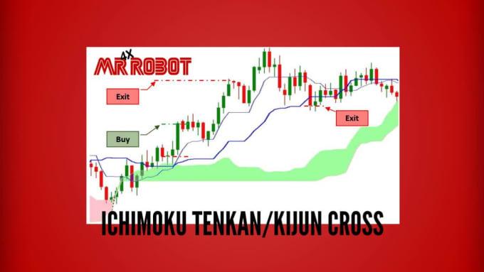 Robot de tranzacționare Ichimoku)