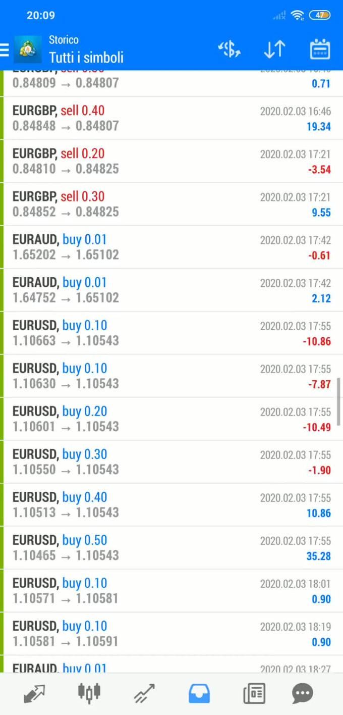 Trading signal bot